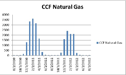 decent energy inc. ccf graph example